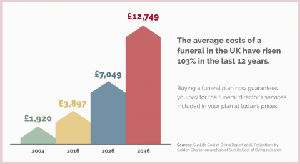 rising costs funerals